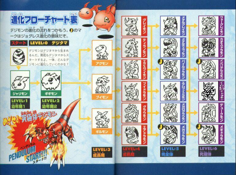 digimon version 1 evolution guide